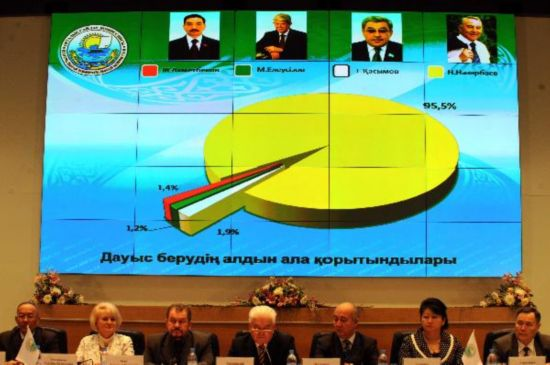 Nazarbayev re-elected Kazakh president with 95.5% of votes