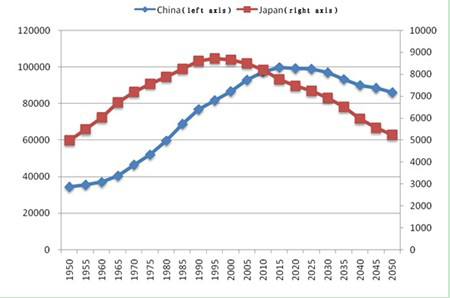 population problems the declining birth rate Demographics are a problem in many countries japan's politicians are extremely worried by the country's aging population and very low birth rates are worrying politicians, 137 births per woman was recorded in 2010.