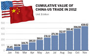 US biggest buyer of Chinese exports