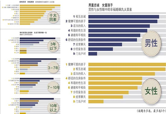 statistics on cohabitation marriage and divorce in china An ongoing question remains for family researchers: why does a positive association between cohabitation and marital dissolution exist when one of the primary reasons to cohabit is to test relationship compatibility drawing on recently collected data from the 2006–2008 national survey of family.